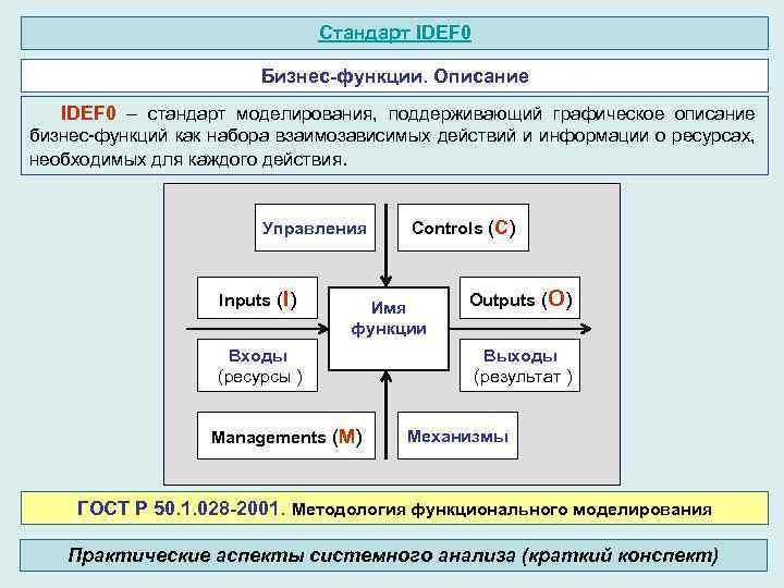 Стандарт IDEF 0 Бизнес-функции. Описание IDEF 0 – стандарт моделирования, поддерживающий графическое описание бизнес-функций