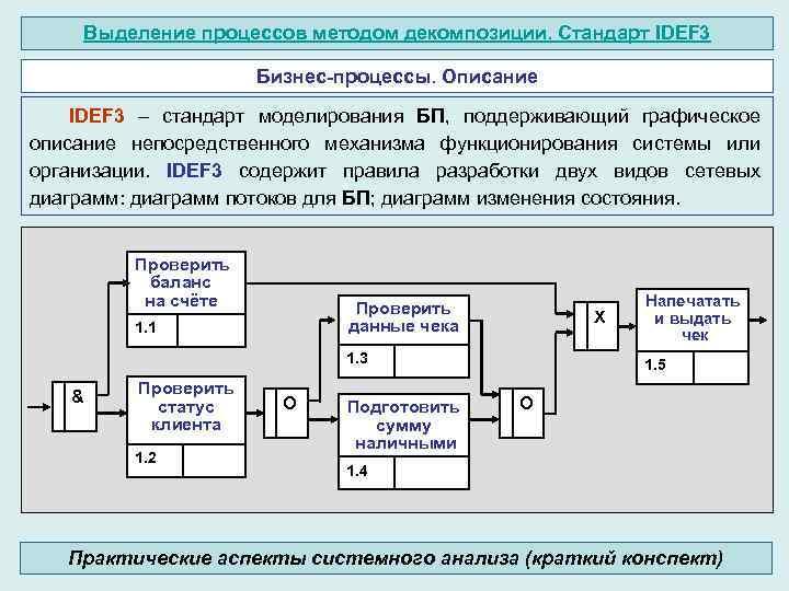 Выделение процессов методом декомпозиции. Стандарт IDEF 3 Бизнес-процессы. Описание IDEF 3 – стандарт моделирования