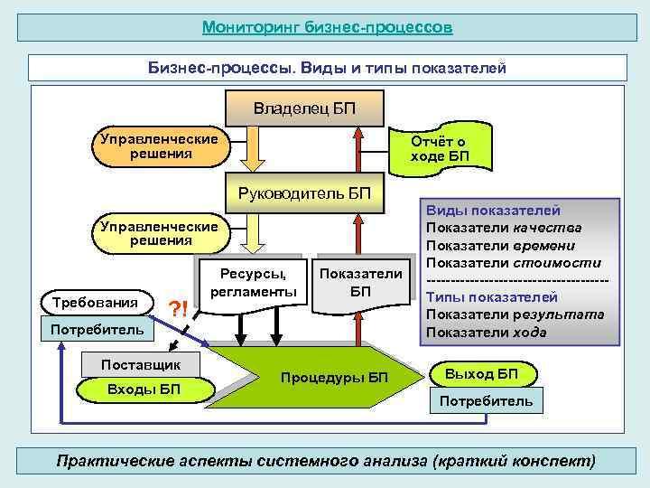 Мониторинг бизнес-процессов Бизнес-процессы. Виды и типы показателей Владелец БП Управленческие решения Отчёт о ходе