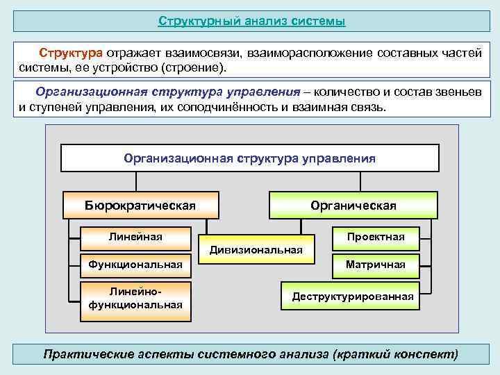Структурный анализ системы Структура отражает взаимосвязи, взаиморасположение составных частей системы, ее устройство (строение). Организационная