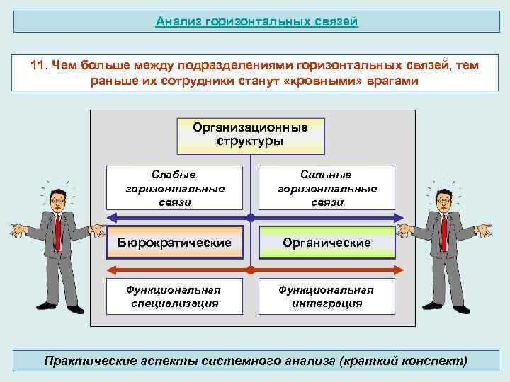 Анализ горизонтальных связей 11. Чем больше между подразделениями горизонтальных связей, тем раньше их сотрудники