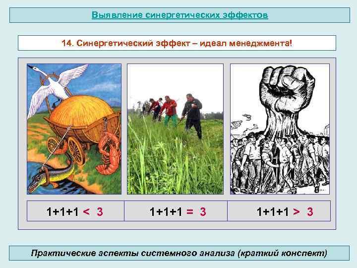 Выявление синергетических эффектов 14. Синергетический эффект – идеал менеджмента! 1+1+1 < 3 1+1+1 =