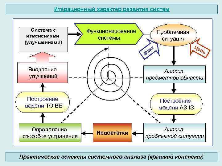 Итерационный характер развития систем Система с изменениями (улучшениями) Функционирование системы Проблемная ситуация т ак