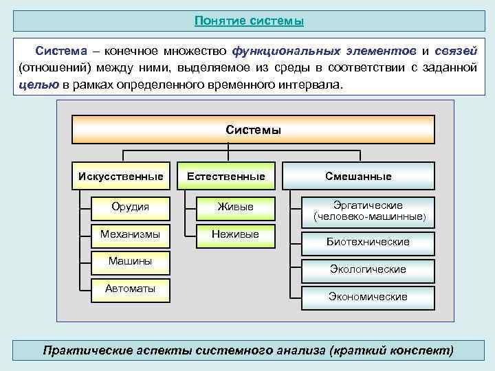 Понятие системы Система – конечное множество функциональных элементов и связей (отношений) между ними, выделяемое