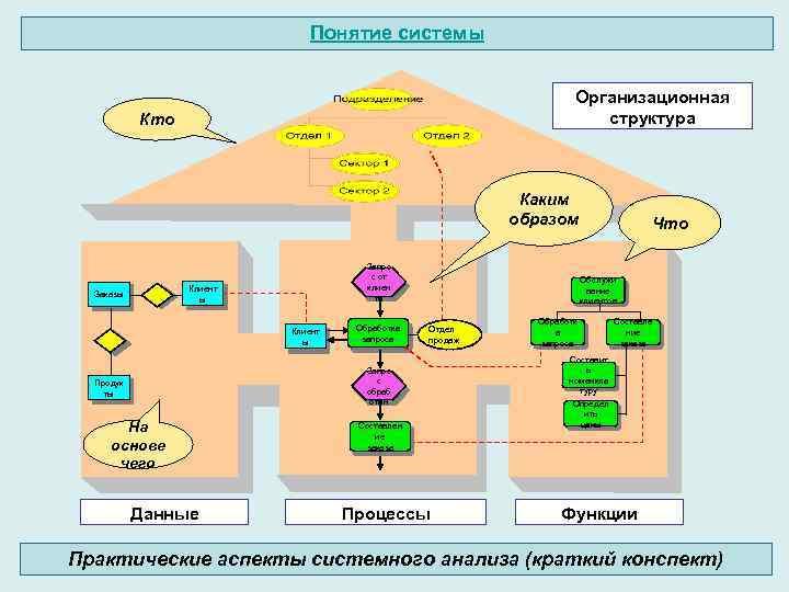 Понятие системы Организационная структура Кто Каким образом Запро с от E 1 клиен та