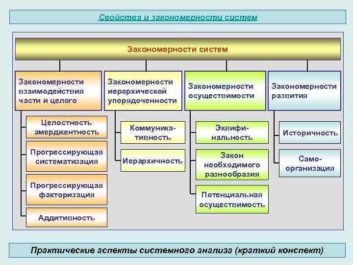Свойства и закономерности систем Закономерности взаимодействия части и целого Целостность эмерджентность Прогрессирующая систематизация Прогрессирующая