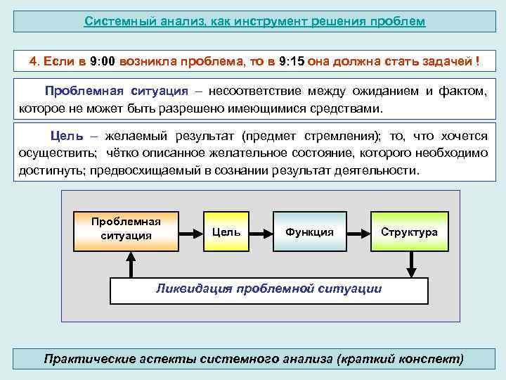 Системный анализ, как инструмент решения проблем 4. Если в 9: 00 возникла проблема, то