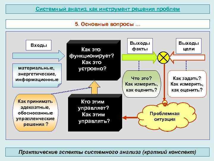 Системный анализ, как инструмент решения проблем 5. Основные вопросы … Входы материальные, энергетические, информационные