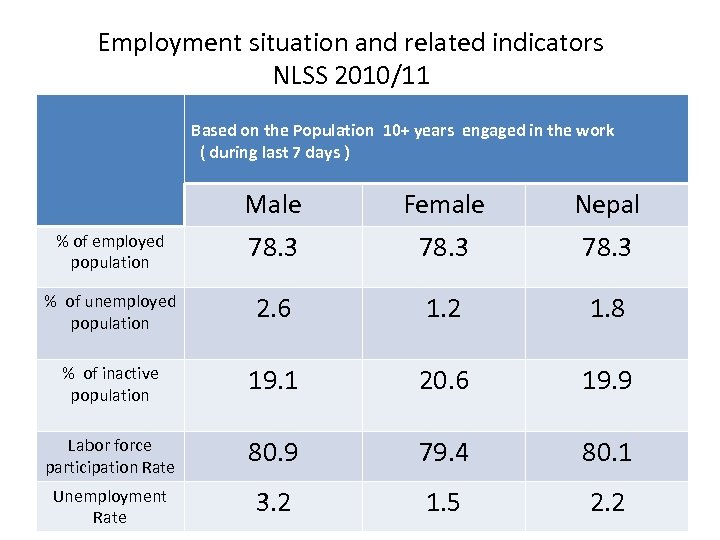 Employment situation and related indicators NLSS 2010/11 Based on the Population 10+ years engaged
