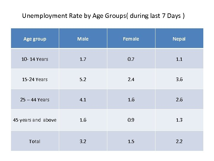 Unemployment Rate by Age Groups( during last 7 Days ) Age group Male Female