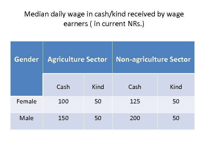 Median daily wage in cash/kind received by wage earners ( in current NRs. )