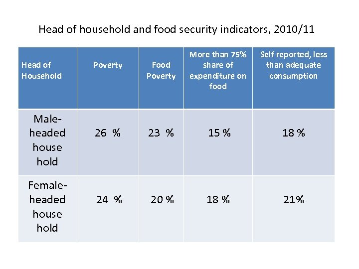 Head of household and food security indicators, 2010/11 Head of Household Maleheaded house hold