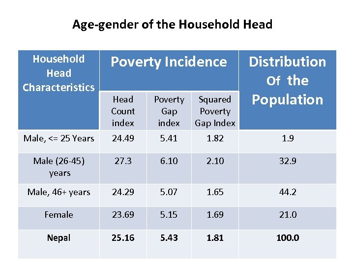 Age-gender of the Household Head Characteristics Poverty Incidence Male, <= 25 Years 24. 49