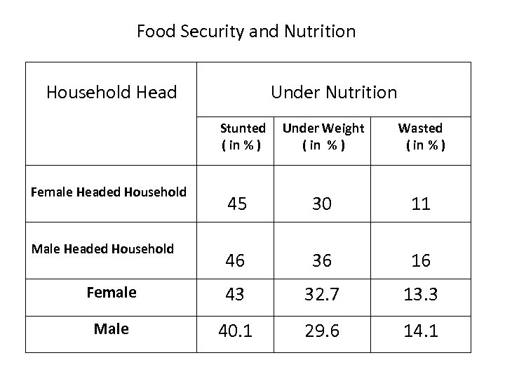 Food Security and Nutrition Household Head Under Nutrition Stunted ( in % ) Under