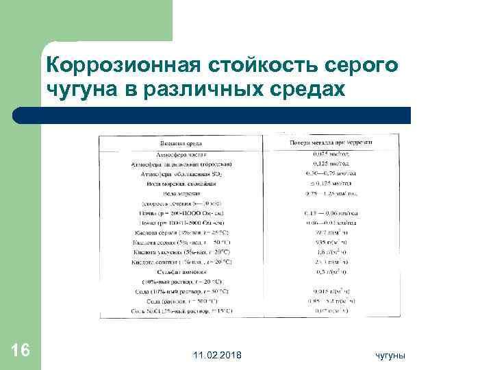 Коррозионная стойкость серого чугуна в различных средах 16 11. 02. 2018 чугуны