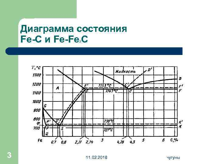 Диаграмма состояния Fe-C и Fe-Fe C 3 3 11. 02. 2018 чугуны