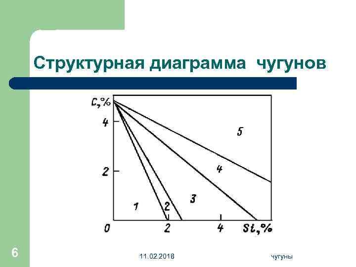 Структурная диаграмма чугунов 6 11. 02. 2018 чугуны
