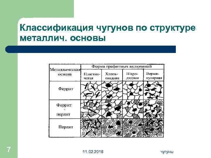 Классификация чугунов по структуре металлич. основы 7 11. 02. 2018 чугуны
