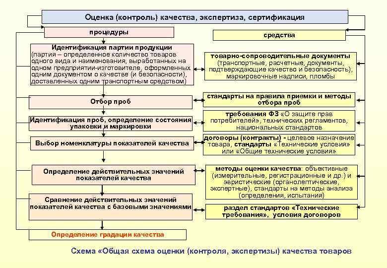 Оценка (контроль) качества, экспертиза, сертификация процедуры средства Идентификация партии продукции (партия – определенное количество