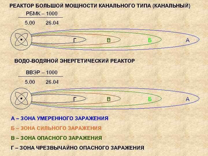 РЕАКТОР БОЛЬШОЙ МОЩНОСТИ КАНАЛЬНОГО ТИПА (КАНАЛЬНЫЙ) РБМК – 1000 5. 00 26. 04 Г