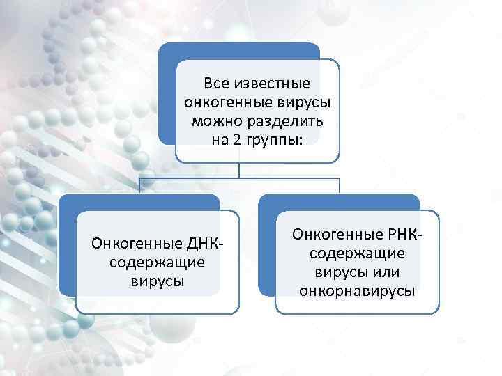 Все известные онкогенные вирусы можно разделить на 2 группы: Онкогенные ДНКсодержащие вирусы Онкогенные РНКсодержащие