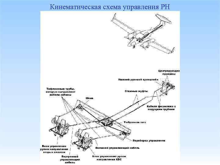 Кинематическая схема управления РН