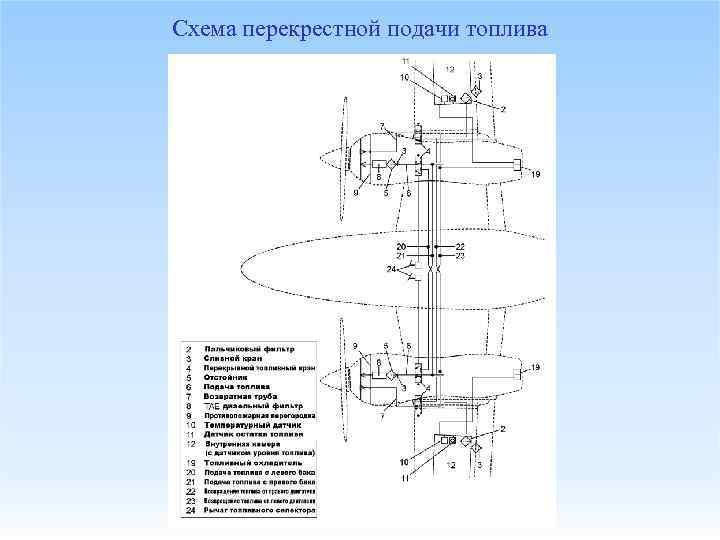 Схема перекрестной подачи топлива