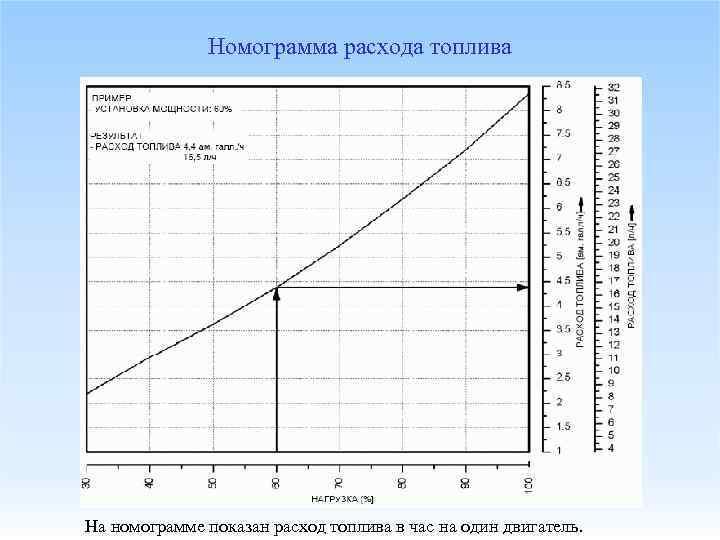 Номограмма расхода топлива На номограмме показан расход топлива в час на один двигатель.
