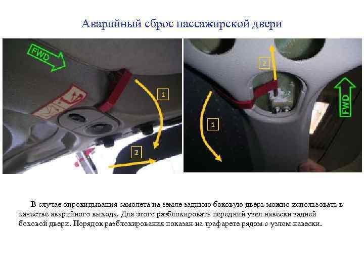 Аварийный сброс пассажирской двери В случае опрокидывания самолета на земле заднюю боковую дверь можно