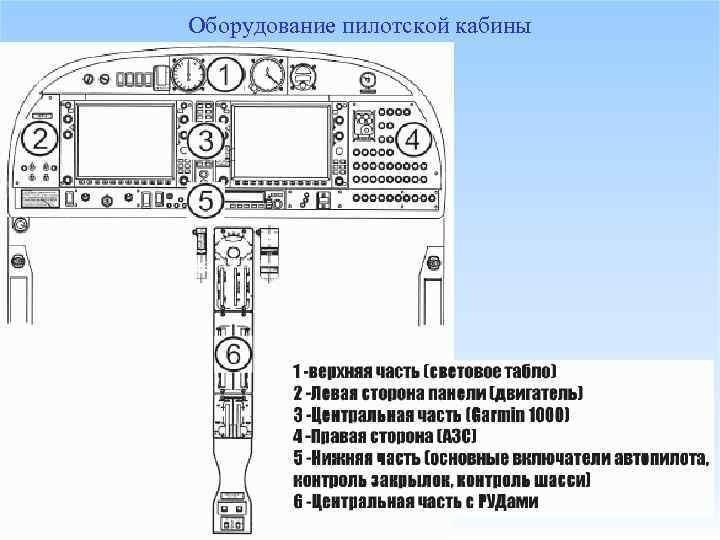 Оборудование пилотской кабины