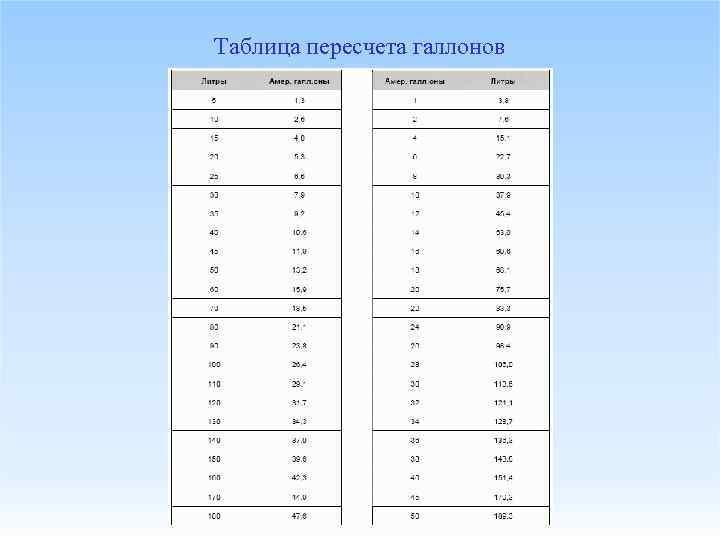 Таблица пересчета галлонов