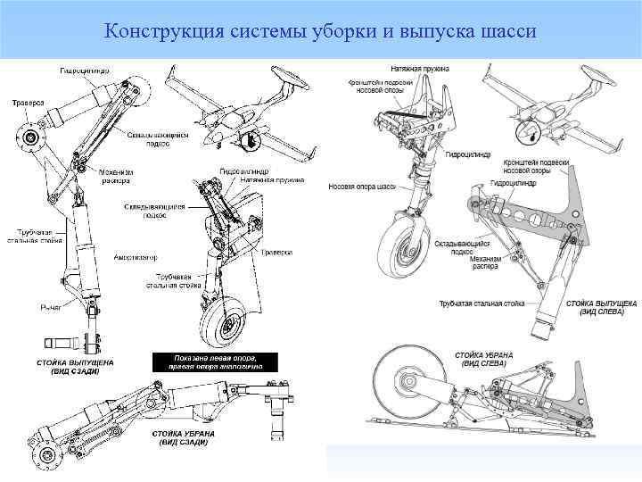 Конструкция системы уборки и выпуска шасси