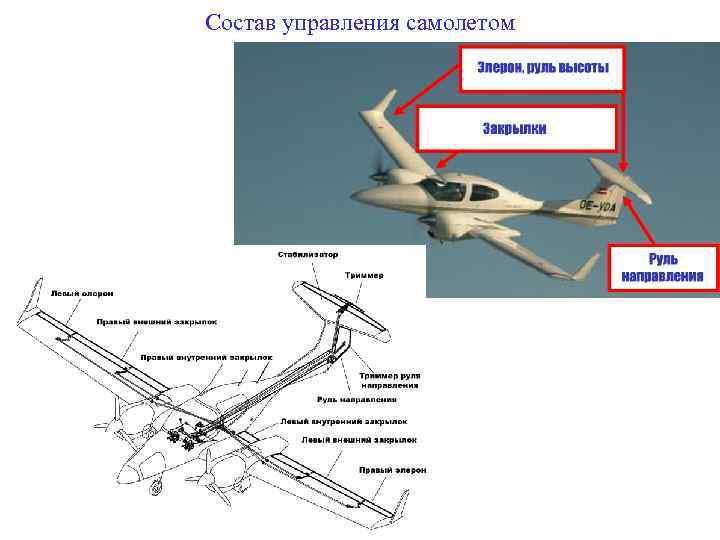 Состав управления самолетом