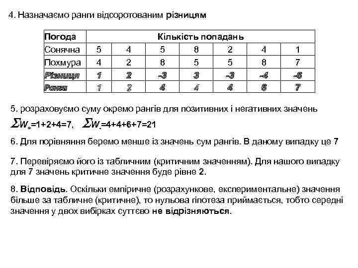 4. Назначаємо ранги відсоротованим різницям Погода Сонячна Похмура Різниця Ранги 5 4 1 1