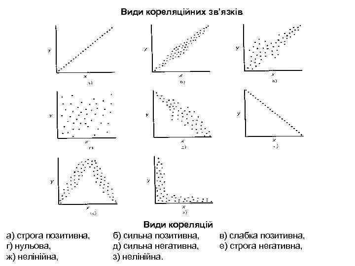 Види кореляційних зв'язків а) строга позитивна, г) нульова, ж) нелінійна, Види кореляцій б) сильна