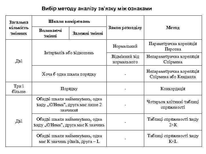 Вибір методу аналізу зв'язку між ознаками Загальна кількість змінних Шкали вимірювань Закон розподілу Метод