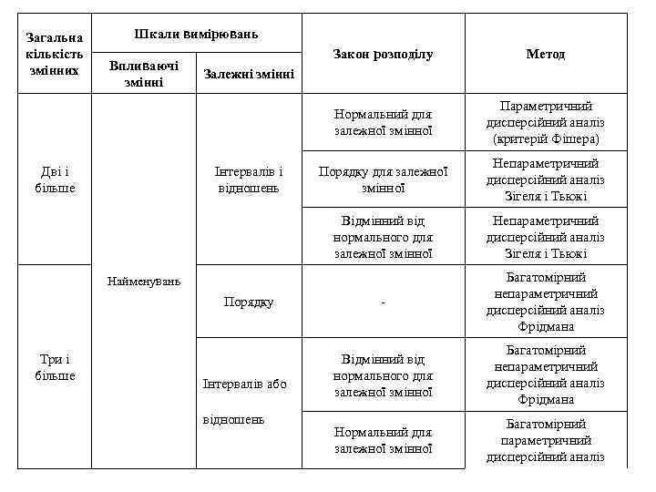 Загальна кількість змінних Шкали вимірювань Метод Параметричний дисперсійний аналіз (критерій Фішера) Порядку для залежної