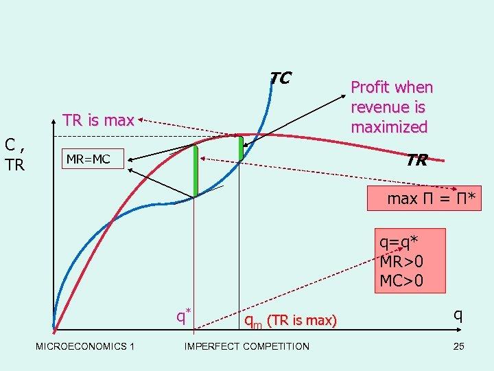 TC TR is max C, TR Profit when revenue is maximized TR MR=MC max