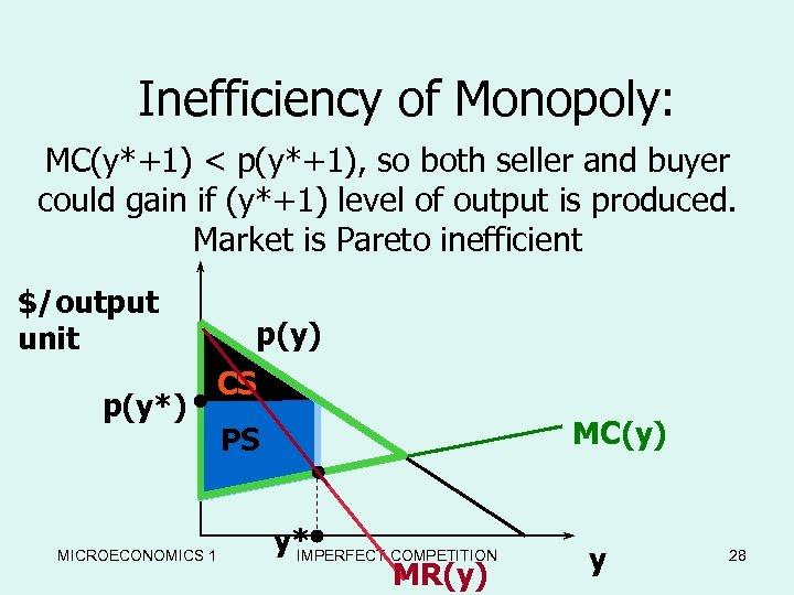Inefficiency of Monopoly: MC(y*+1) < p(y*+1), so both seller and buyer could gain if
