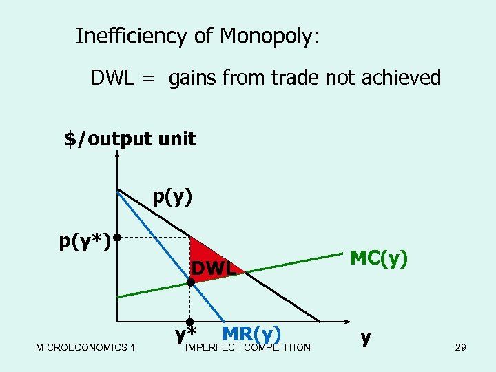 Inefficiency of Monopoly: DWL = gains from trade not achieved $/output unit p(y) p(y*)