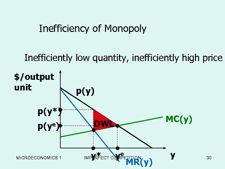 Inefficiency of Monopoly Inefficiently low quantity, inefficiently high price $/output unit p(y) p(y*) p(ye)