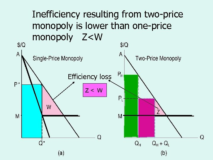Inefficiency resulting from two-price The Efficiency Losses from monopoly is lower than one-price Single-Price