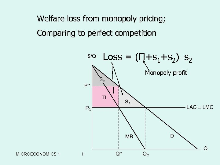 Welfare loss from monopoly pricing; w. The Welfare Loss from Comparing to perfect competition