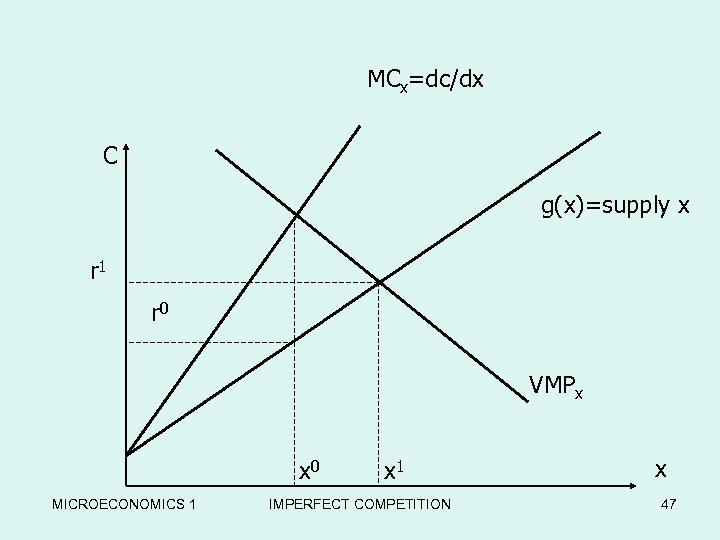MCx=dc/dx C g(x)=supply x r 1 r 0 VMPx x 0 MICROECONOMICS 1 x