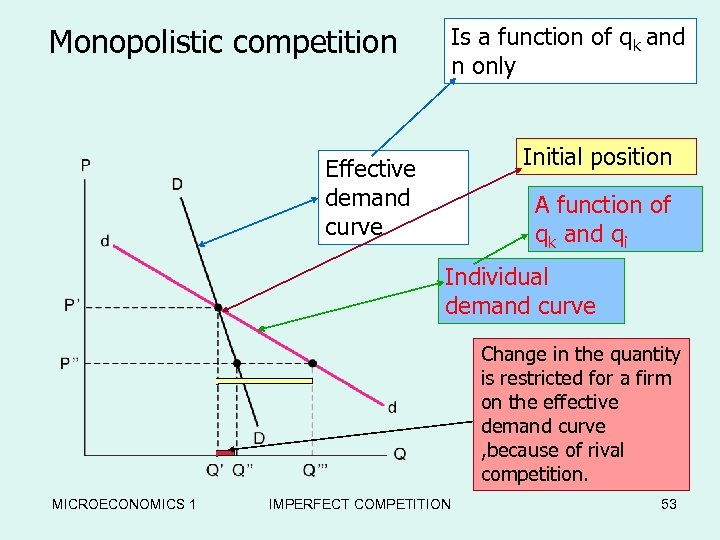Monopolistic competition Is a function of qk and n only Competitor's The Monopolistic Two
