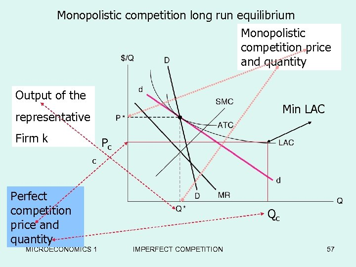Monopolistic competition long run equilibrium Monopolistic Long-Run Equilibrium in the competition price Chamberlain Model