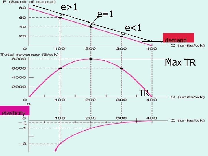 e>1 e=1 Demand, Total Revenue e<1 Demand, Total Revenue and Elasticity demand Max TR