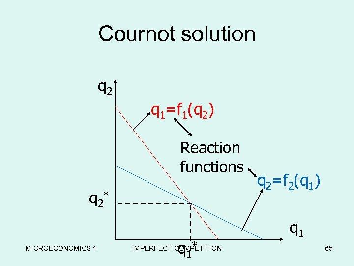 Cournot solution q 2 q 1=f 1(q 2) Reaction functions q 2* MICROECONOMICS 1