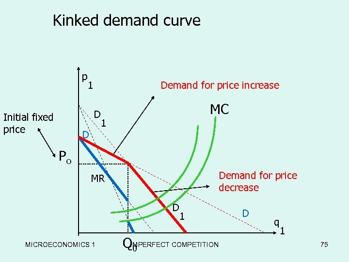 Kinked demand curve p 1 Demand for price increase D Initial fixed price D