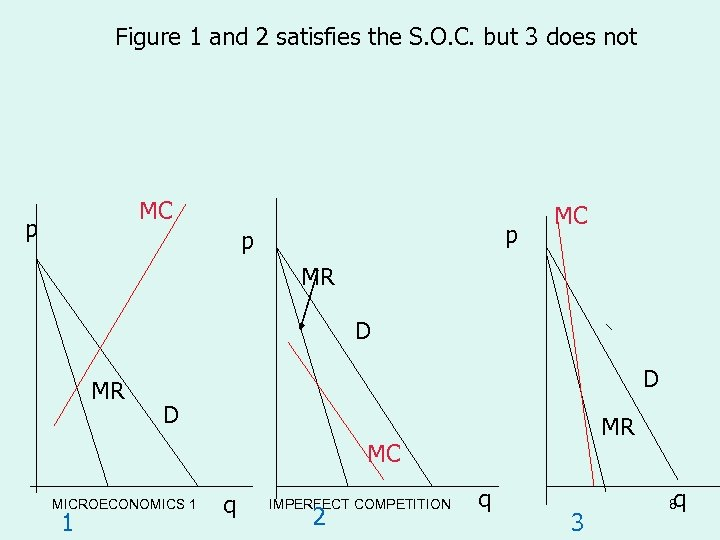 Figure 1 and 2 satisfies the S. O. C. but 3 does not MC